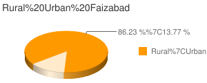 Faizabad census population